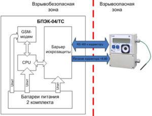 Автономный коммуникационный модуль для передачи данных БПЭК-04/ТС 2