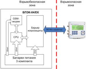 Автономный коммуникационный модуль для передачи данных БПЭК-04/ЕК 2